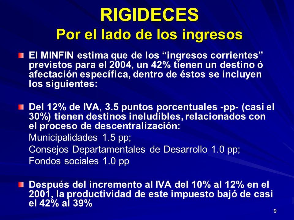 9 RIGIDECES Por el lado de los ingresos El MINFIN estima que de los ingresos corrientes previstos para el 2004, un 42% tienen un destino ó afectación