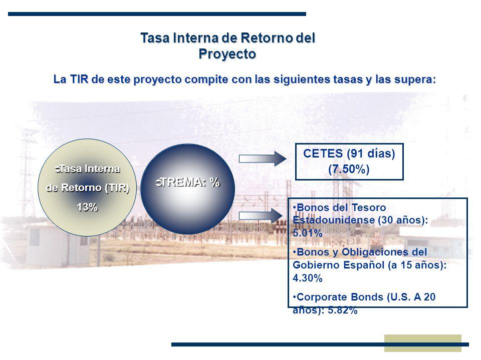 Tasa Interna de Retorno del Proyecto TREMA: % TREMA: % CETES (91 días) (7.50%) Bonos del Tesoro Estadounidense (30 años): 5.01% Bonos y Obligaciones d