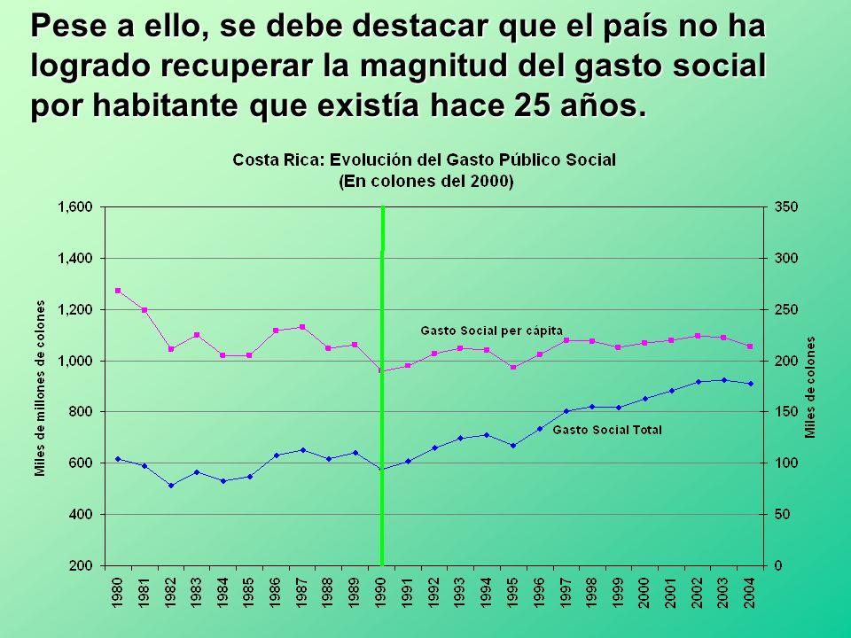 Pese a ello, se debe destacar que el país no ha logrado recuperar la magnitud del gasto social por habitante que existía hace 25 años.