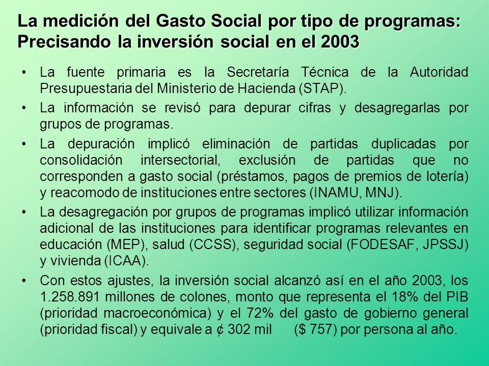 La medición del Gasto Social por tipo de programas: Precisando la inversión social en el 2003 La fuente primaria es la Secretaría Técnica de la Autori