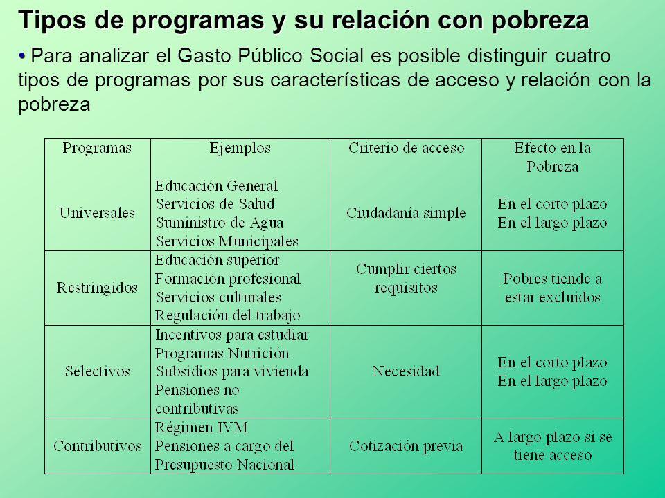 Tipos de programas y su relación con pobreza Para analizar el Gasto Público Social es posible distinguir cuatro tipos de programas por sus característ
