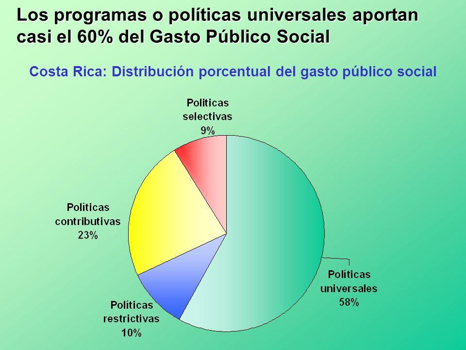 Los programas o políticas universales aportan casi el 60% del Gasto Público Social Costa Rica: Distribución porcentual del gasto público social