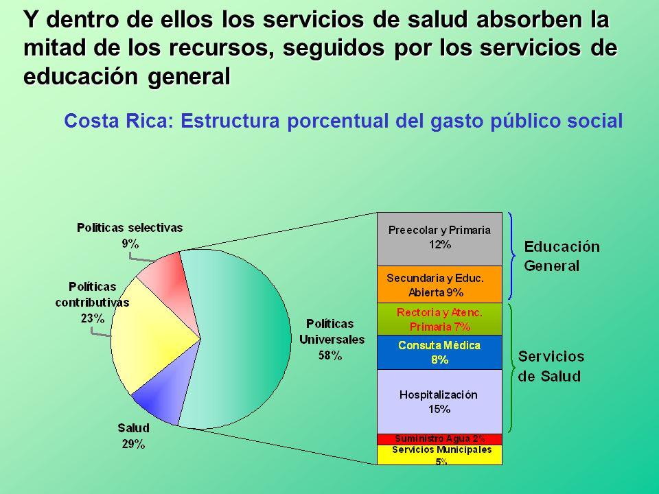 Y dentro de ellos los servicios de salud absorben la mitad de los recursos, seguidos por los servicios de educación general Costa Rica: Estructura por
