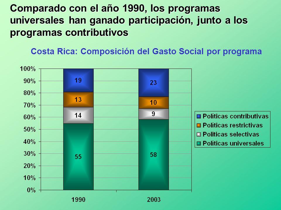 Comparado con el año 1990, los programas universales han ganado participación, junto a los programas contributivos Costa Rica: Composición del Gasto S