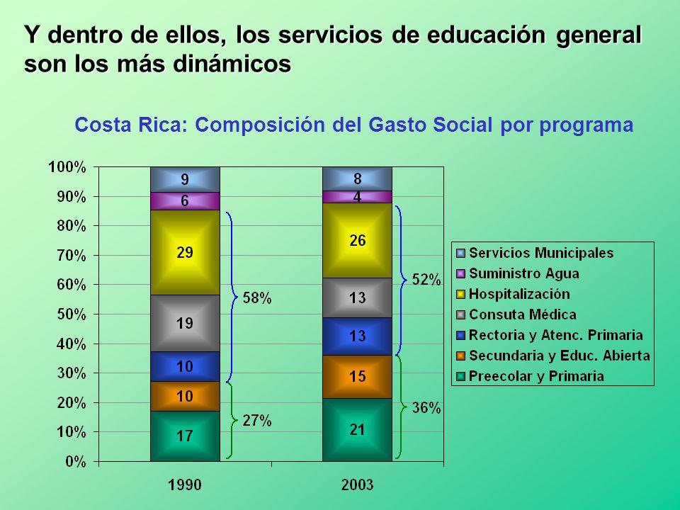 Y dentro de ellos, los servicios de educación general son los más dinámicos Costa Rica: Composición del Gasto Social por programa