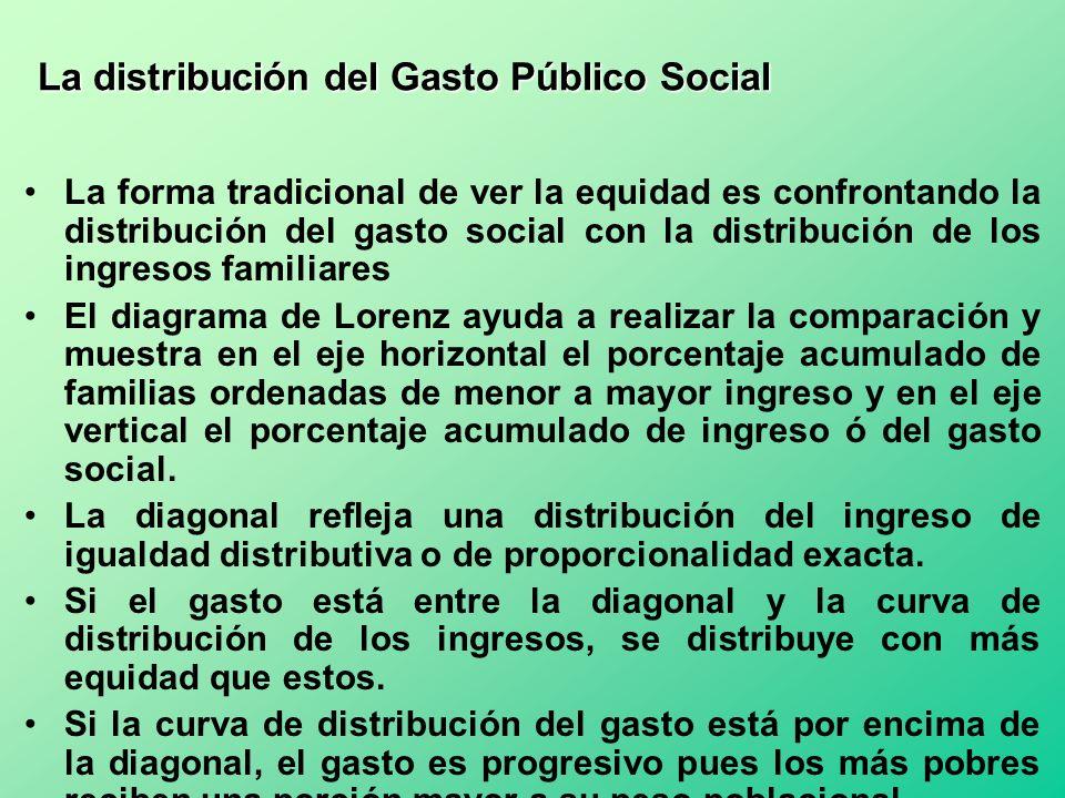 La distribución del Gasto Público Social La forma tradicional de ver la equidad es confrontando la distribución del gasto social con la distribución d