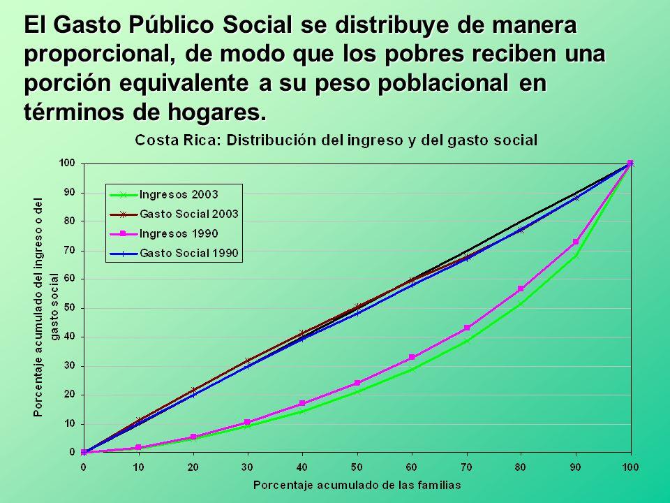 El Gasto Público Social se distribuye de manera proporcional, de modo que los pobres reciben una porción equivalente a su peso poblacional en términos