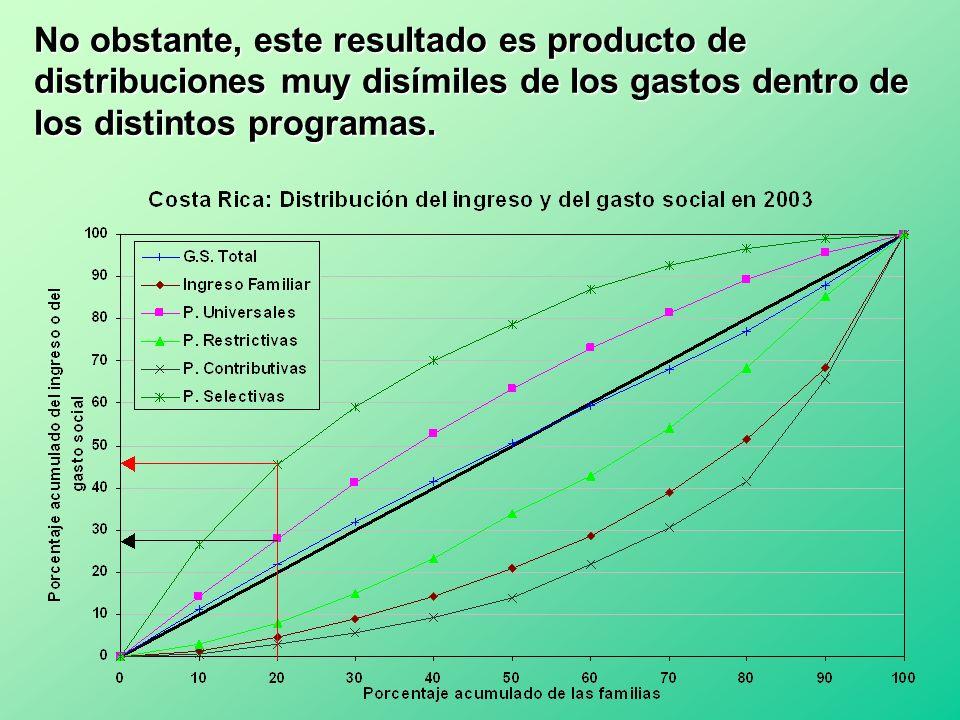 No obstante, este resultado es producto de distribuciones muy disímiles de los gastos dentro de los distintos programas.