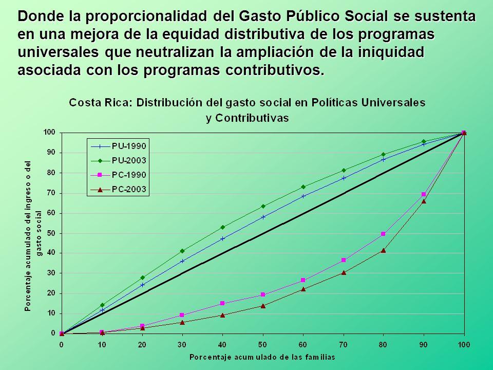 Donde la proporcionalidad del Gasto Público Social se sustenta en una mejora de la equidad distributiva de los programas universales que neutralizan l
