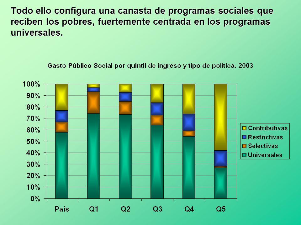 Todo ello configura una canasta de programas sociales que reciben los pobres, fuertemente centrada en los programas universales.