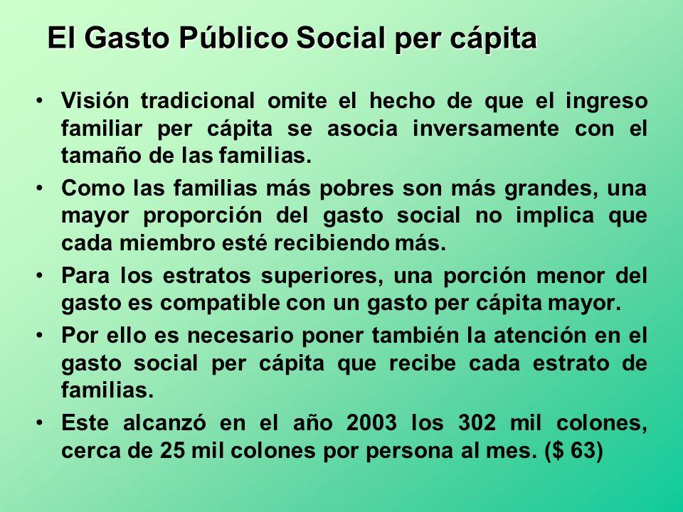 El Gasto Público Social per cápita Visión tradicional omite el hecho de que el ingreso familiar per cápita se asocia inversamente con el tamaño de las
