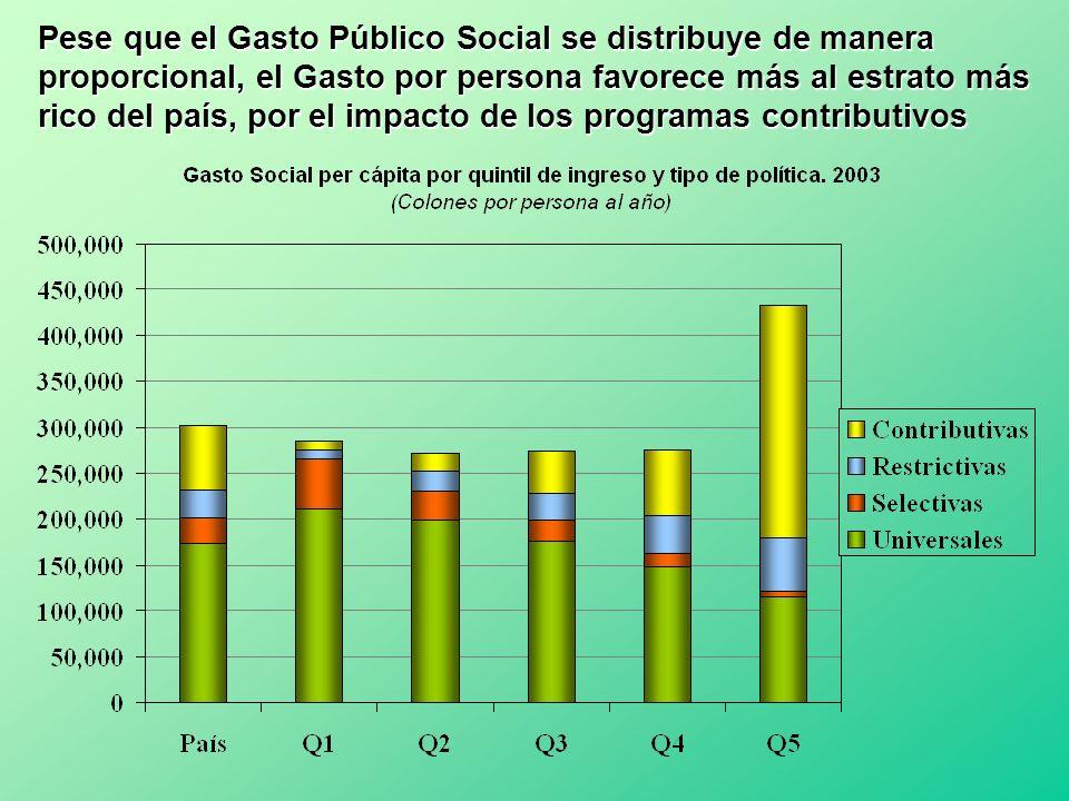 Pese que el Gasto Público Social se distribuye de manera proporcional, el Gasto por persona favorece más al estrato más rico del país, por el impacto