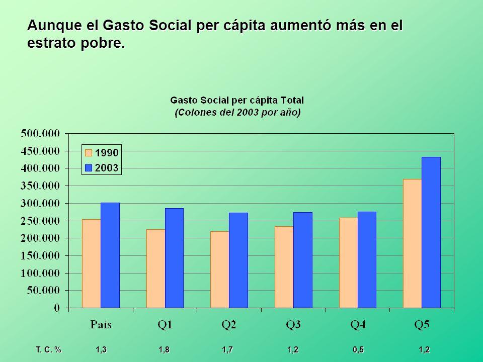 Aunque el Gasto Social per cápita aumentó más en el estrato pobre. T. C. % 1,3 1,8 1,7 1,2 0,5 1,2 T. C. % 1,3 1,8 1,7 1,2 0,5 1,2