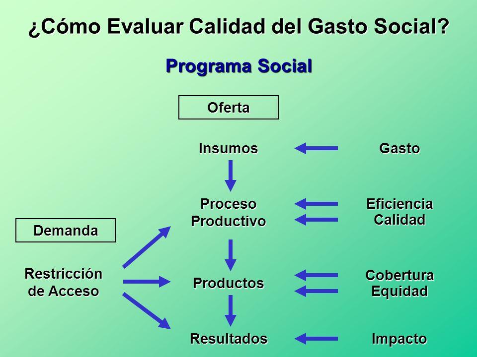 Insumos Proceso Productivo Productos Resultados Restricción de Acceso Gasto Eficiencia Calidad Equidad Impacto Programa Social Oferta Cobertura Demand