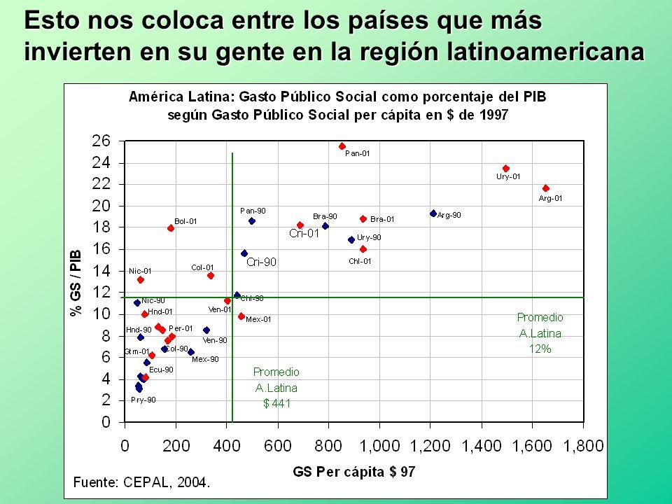 Esto nos coloca entre los países que más invierten en su gente en la región latinoamericana