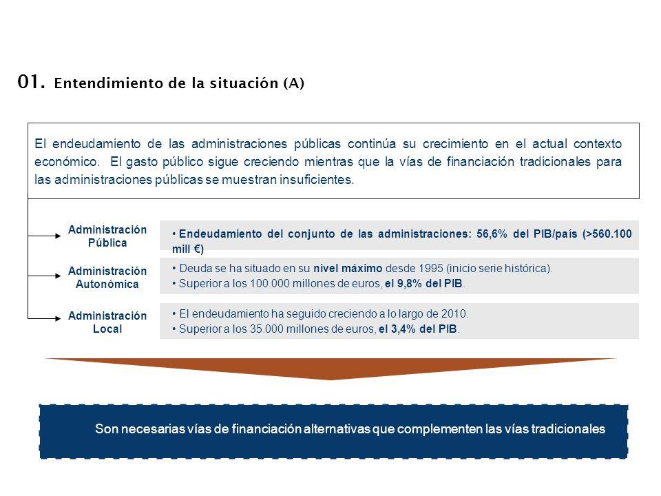 01. Entendimiento de la situación (A) Endeudamiento del conjunto de las administraciones: 56,6% del PIB/país (>560.100 mill ) Administración Pública D