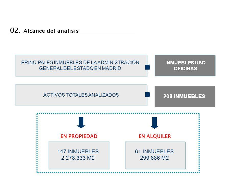 PRINCIPALES INMUEBLES DE LA ADMINISTRACIÓN GENERAL DEL ESTADO EN MADRID 02. Alcance del análisis ACTIVOS TOTALES ANALIZADOS INMUEBLES USO OFICINAS 208