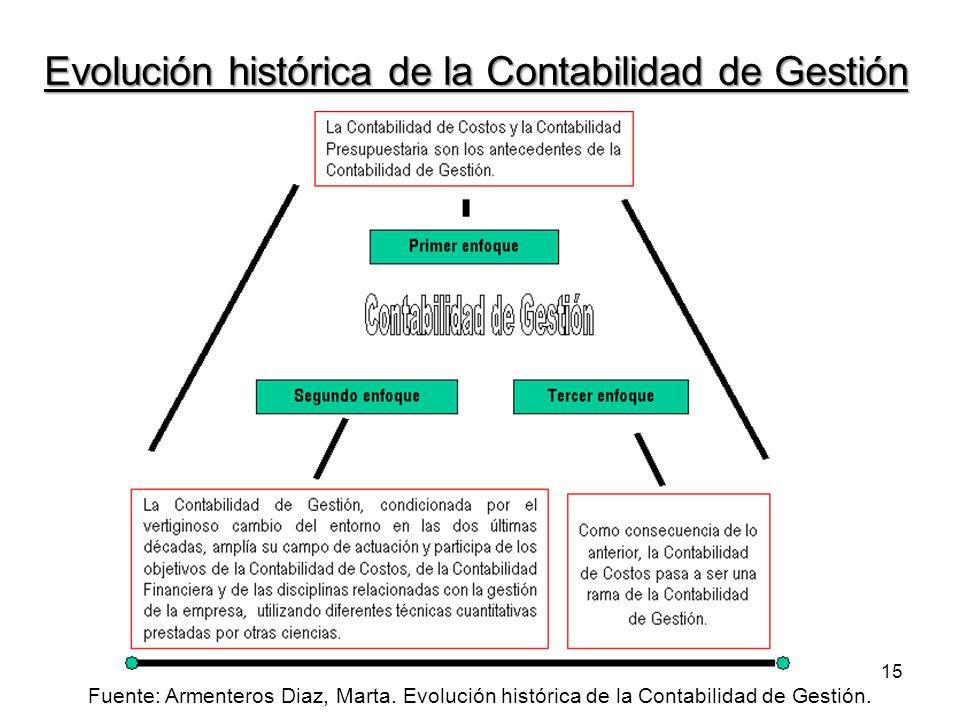 Evolución histórica de la Contabilidad de Gestión 15 Fuente: Armenteros Diaz, Marta.