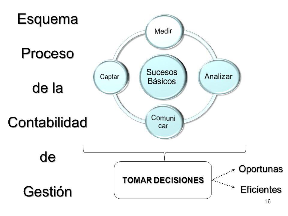 Esquema Proceso de la Contabilidad de Gestión 16 TOMAR DECISIONES Oportunas Eficientes
