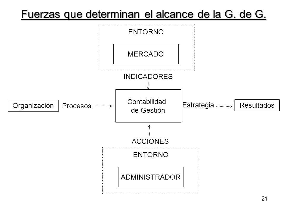 Fuerzas que determinan el alcance de la G.de G.