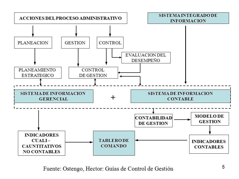 5 ACCIONES DEL PROCESO ADMINISTRATIVO PLANEACIONGESTIONCONTROL PLANEAMIENTOESTRATEGICOCONTROL DE GESTION EVALUACION DEL DESEMPEÑO + SISTEMA DE INFORMACION GERENCIAL CONTABLE SISTEMA INTEGRADO DE INFORMACION MODELO DE GESTION CONTABILIDAD DE GESTION INDICADORES CUALI – CAUNTITATIVOS NO CONTABLES TABLERO DE COMANDO INDICADORESCONTABLES Fuente: Ostengo, Hector: Guías de Control de Gestión