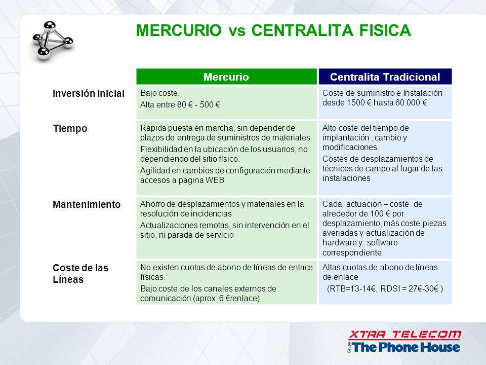 MercurioCentralita Tradicional Inversión inicial Bajo coste. Alta entre 80 - 500 Coste de suministro e Instalación desde 1500 hasta 60.000 Tiempo Rápi