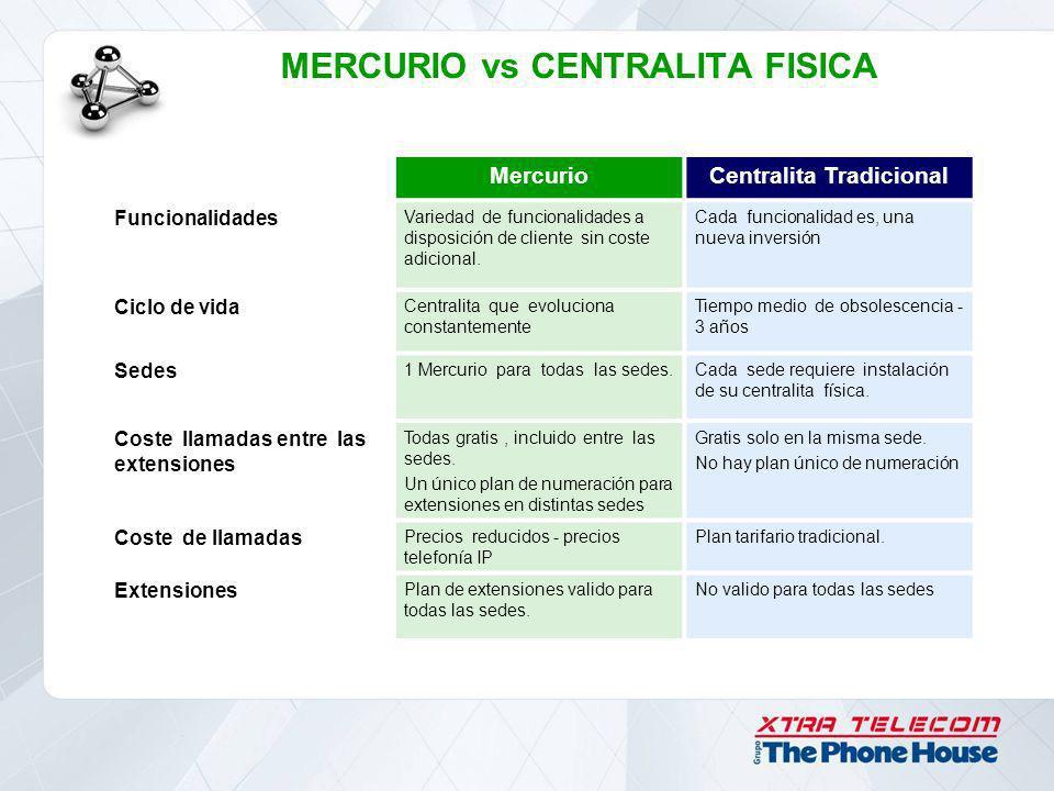 MercurioCentralita Tradicional Funcionalidades Variedad de funcionalidades a disposición de cliente sin coste adicional. Cada funcionalidad es, una nu