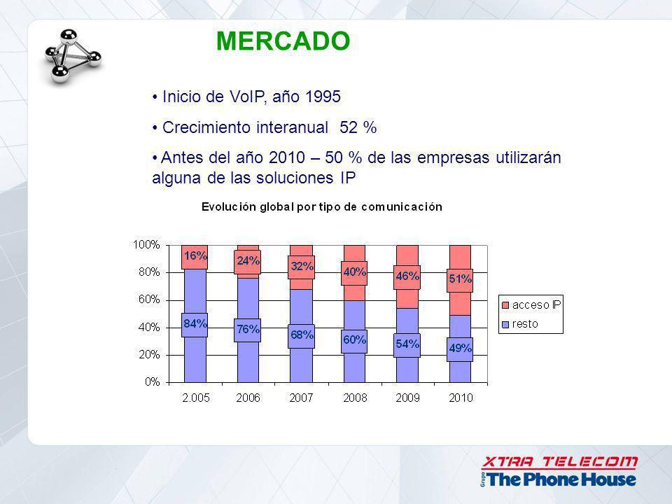 Inicio de VoIP, año 1995 Crecimiento interanual 52 % Antes del año 2010 – 50 % de las empresas utilizarán alguna de las soluciones IP MERCADO