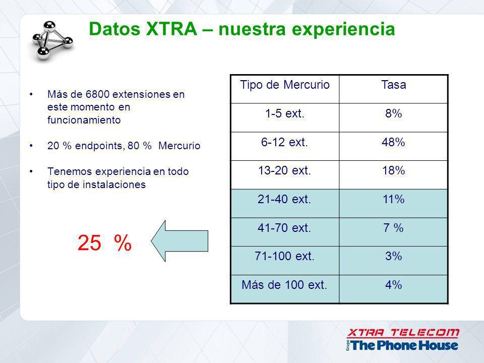 Datos XTRA – nuestra experiencia Más de 6800 extensiones en este momento en funcionamiento 20 % endpoints, 80 % Mercurio Tenemos experiencia en todo t