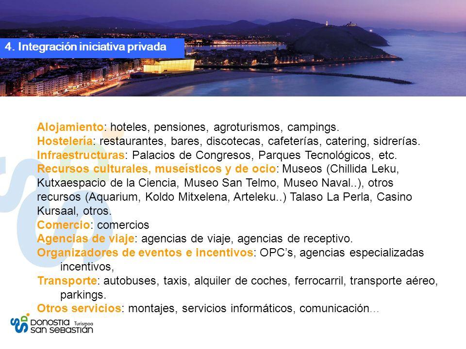 4. Integración iniciativa privada Alojamiento: hoteles, pensiones, agroturismos, campings.