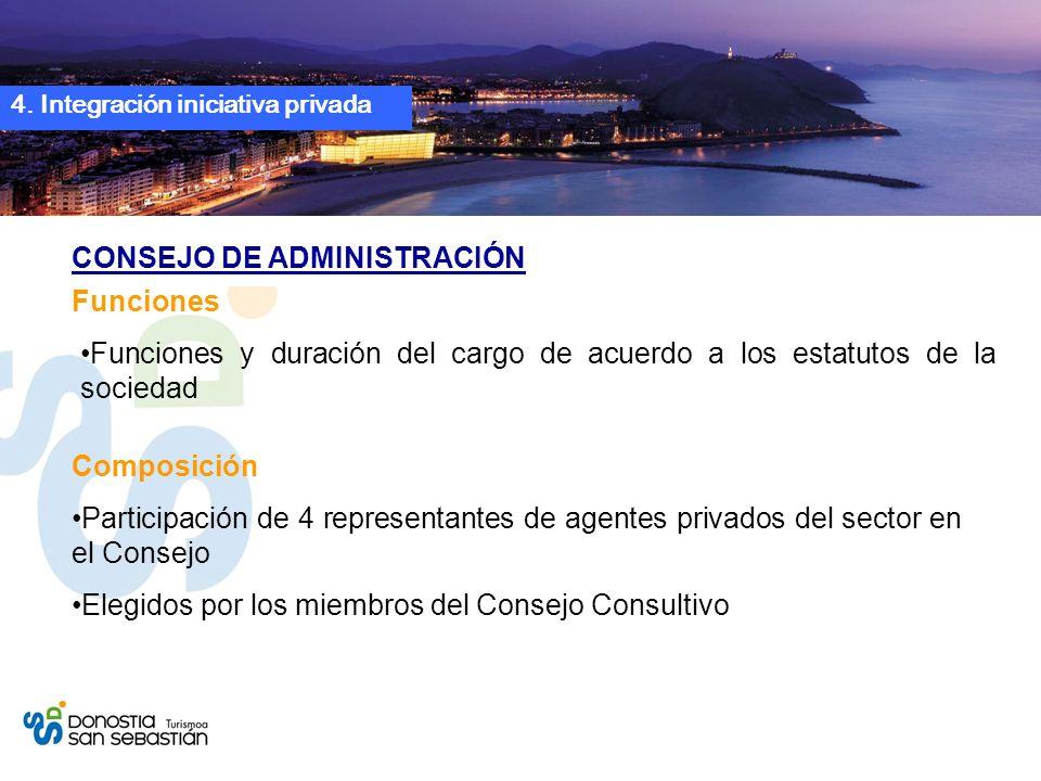 4. Integración iniciativa privada CONSEJO DE ADMINISTRACIÓN Funciones y duración del cargo de acuerdo a los estatutos de la sociedad Funciones Partici