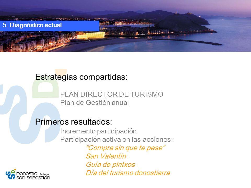5. Diagnóstico actual Estrategias compartidas: PLAN DIRECTOR DE TURISMO Plan de Gestión anual Primeros resultados: Incremento participación Participac