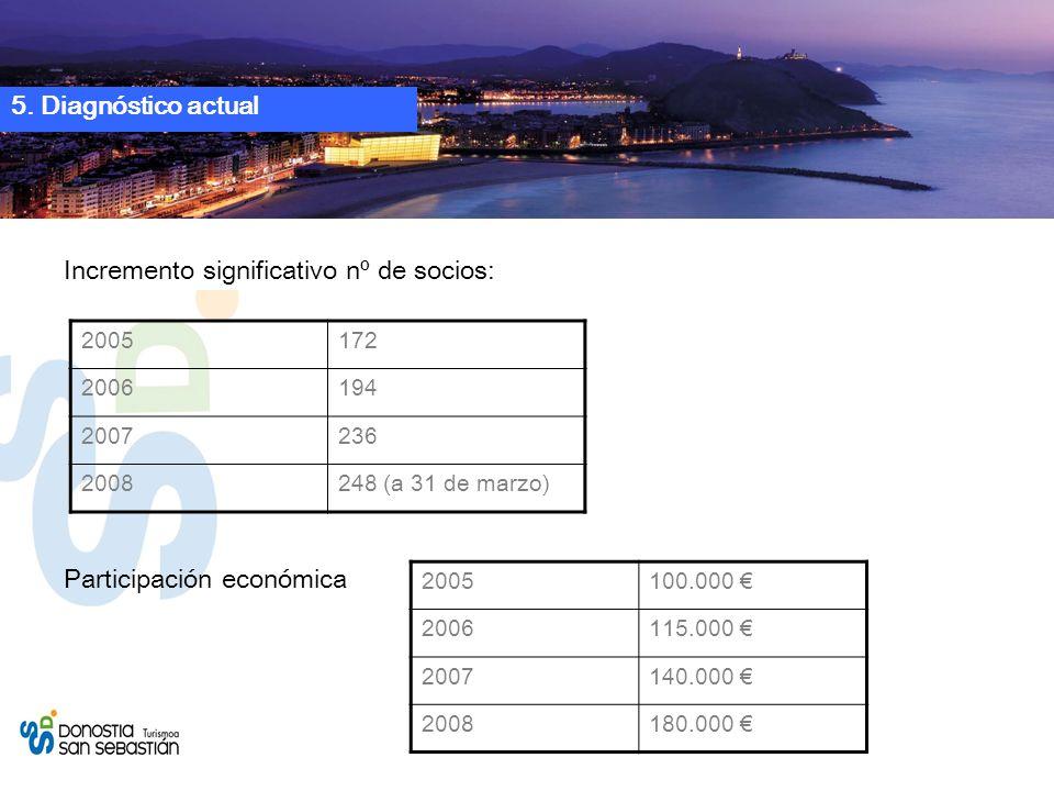 Incremento significativo nº de socios: Participación económica 2005172 2006194 2007236 2008248 (a 31 de marzo) 5.