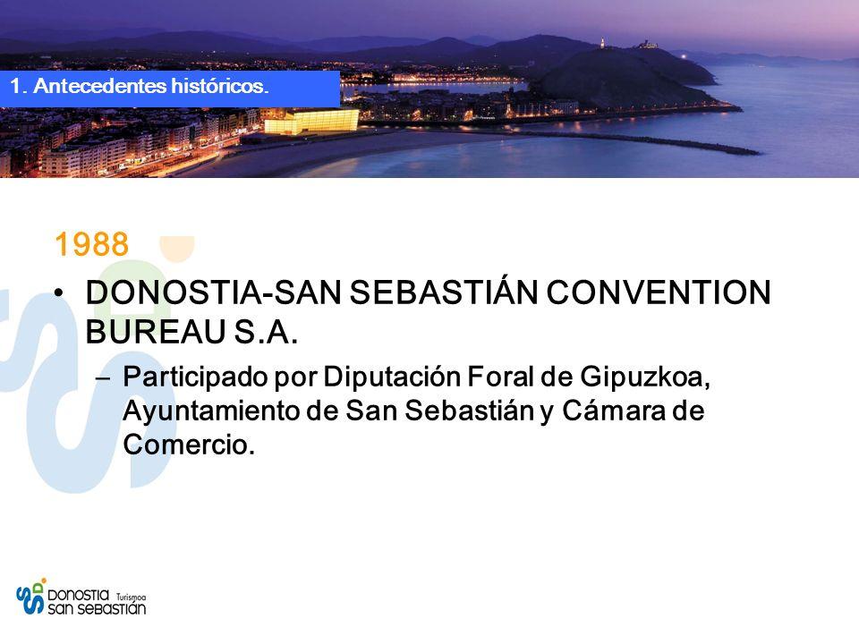 1988 DONOSTIA-SAN SEBASTIÁN CONVENTION BUREAU S.A.
