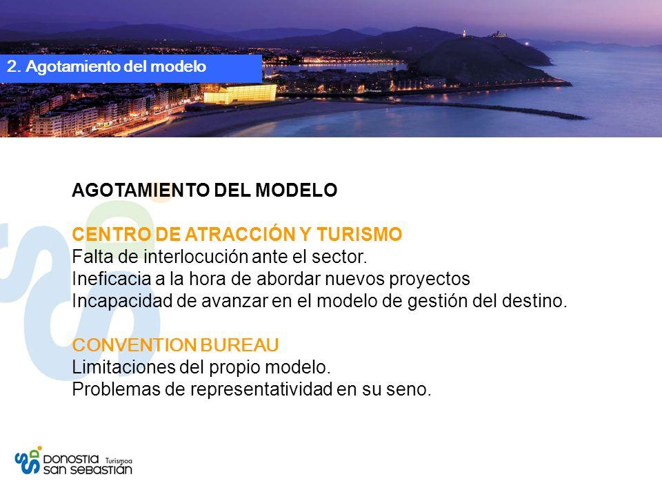 2. Agotamiento del modelo AGOTAMIENTO DEL MODELO CENTRO DE ATRACCIÓN Y TURISMO Falta de interlocución ante el sector. Ineficacia a la hora de abordar