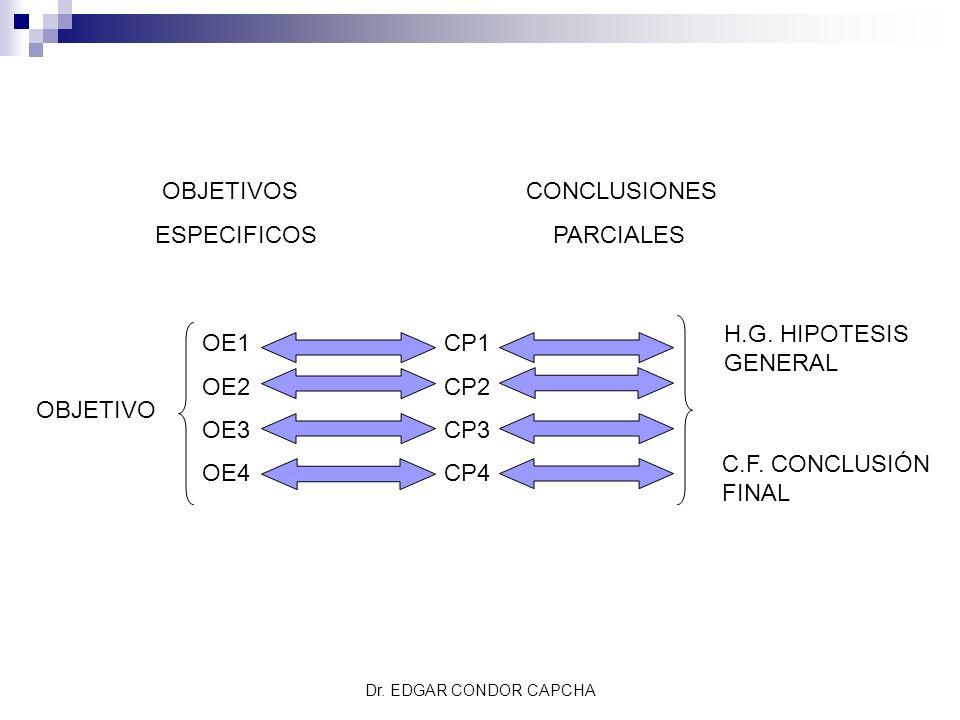 OBJETIVOSCONCLUSIONES ESPECIFICOS PARCIALES OE1 OE2 OE3 OE4 CP1 CP2 CP3 CP4 OBJETIVO H.G. HIPOTESIS GENERAL C.F. CONCLUSIÓN FINAL Dr. EDGAR CONDOR CAP