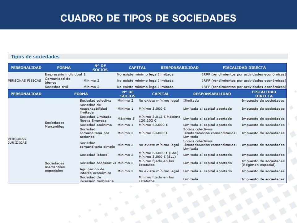 CUADRO DE TIPOS DE SOCIEDADES