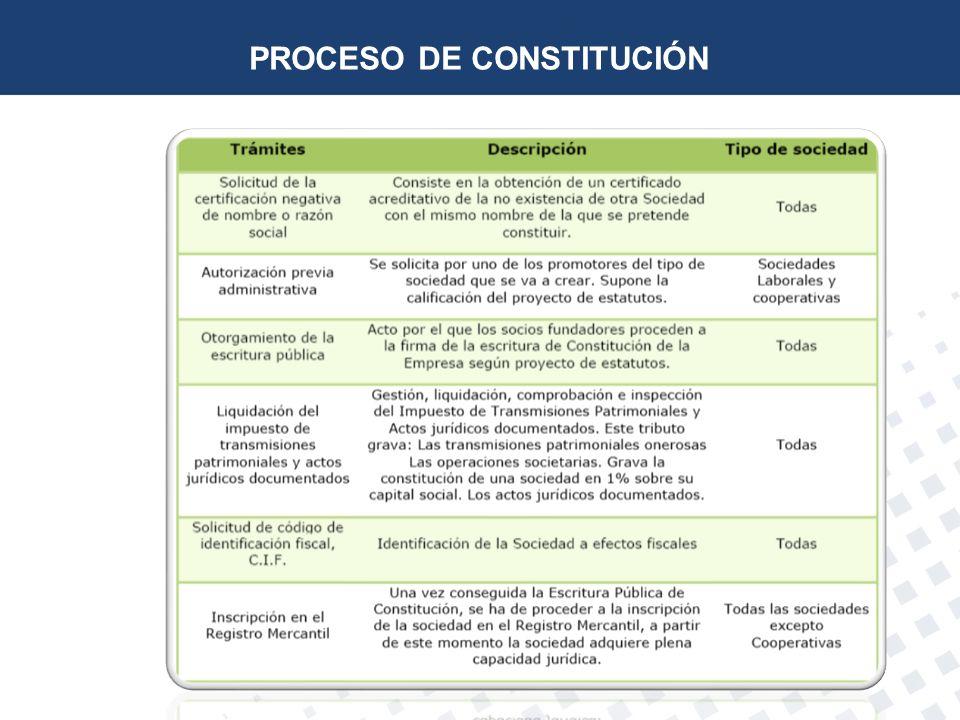 INICIO ACTIVIDAD UN AUTONOMO (Obligaciones fiscales) Alta censal y alta IAE –Presentación 036 http://www.agenciatributaria.es/AEAT.internet/Modelos_formularios/modelo_036.shtml http://www.agenciatributaria.es/AEAT.internet/Modelos_formularios/modelo_036.shtml Régimen declaración IRPF Licencia municipal de apertura (si se dispone de un local) Alta censal y alta IAE –Presentación 036 http://www.agenciatributaria.es/AEAT.internet/Modelos_formularios/modelo_036.shtml http://www.agenciatributaria.es/AEAT.internet/Modelos_formularios/modelo_036.shtml Régimen declaración IRPF Licencia municipal de apertura (si se dispone de un local)