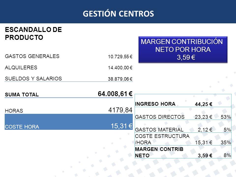 GESTIÓN CENTROS ESCANDALLO DE PRODUCTO GASTOS GENERALES 10.729,55 ALQUILERES 14.400,00 SUELDOS Y SALARIOS 38.879,06 SUMA TOTAL 64.008,61 HORAS 4179,84