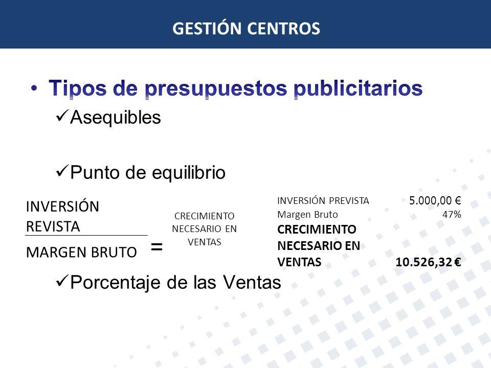 GESTIÓN CENTROS INVERSIÓN REVISTA = CRECIMIENTO NECESARIO EN VENTAS MARGEN BRUTO INVERSIÓN PREVISTA 5.000,00 Margen Bruto47% CRECIMIENTO NECESARIO EN