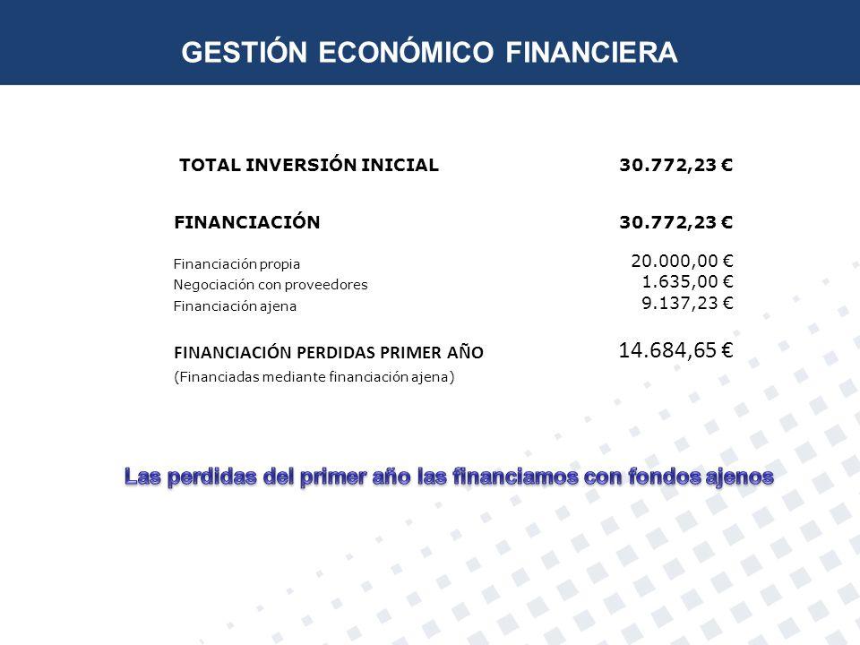 TOTAL INVERSIÓN INICIAL30.772,23 FINANCIACIÓN30.772,23 Financiación propia 20.000,00 Negociación con proveedores 1.635,00 Financiación ajena 9.137,23