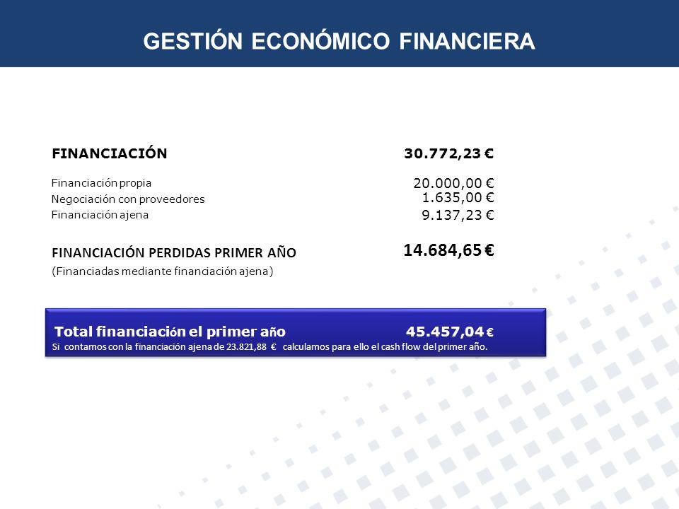Total financiaci ó n el primer a ñ o 45.457,04 Si contamos con la financiación ajena de 23.821,88 calculamos para ello el cash flow del primer año. To