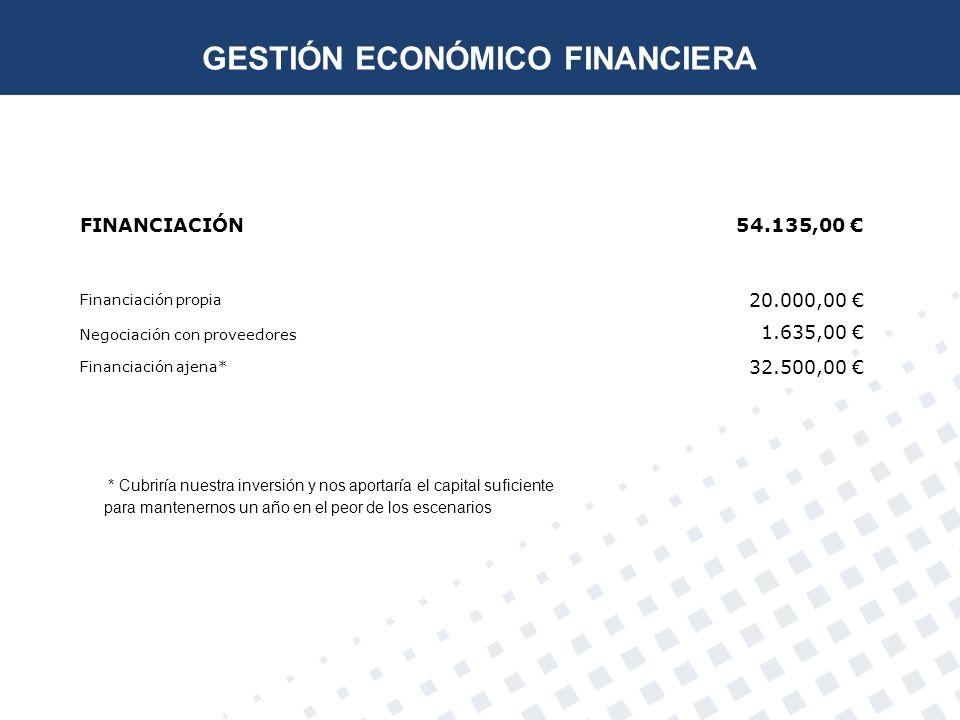 FINANCIACIÓN54.135,00 Financiación propia 20.000,00 Negociación con proveedores 1.635,00 Financiación ajena* 32.500,00 * Cubriría nuestra inversión y