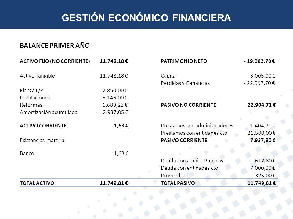BALANCE PRIMER AÑO ACTIVO FIJO (NO CORRIENTE) 11.748,18 PATRIMONIO NETO- 19.092,70 Activo Tangible 11.748,18 Capital 3.005,00 Perdidas y Ganancias- 22