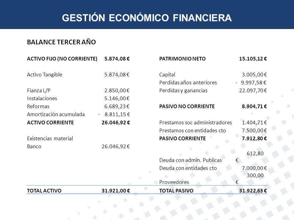 BALANCE TERCER AÑO ACTIVO FIJO (NO CORRIENTE) 5.874,08 PATRIMONIO NETO 15.105,12 Activo Tangible 5.874,08 Capital 3.005,00 Perdidas años anteriores- 9