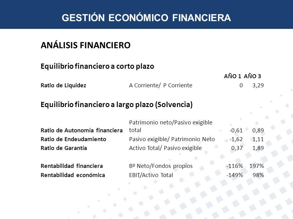 ANÁLISIS FINANCIERO Equilibrio financiero a corto plazo AÑO 1AÑO 3 Ratio de LiquidezA Corriente/ P Corriente03,29 Equilibrio financiero a largo plazo