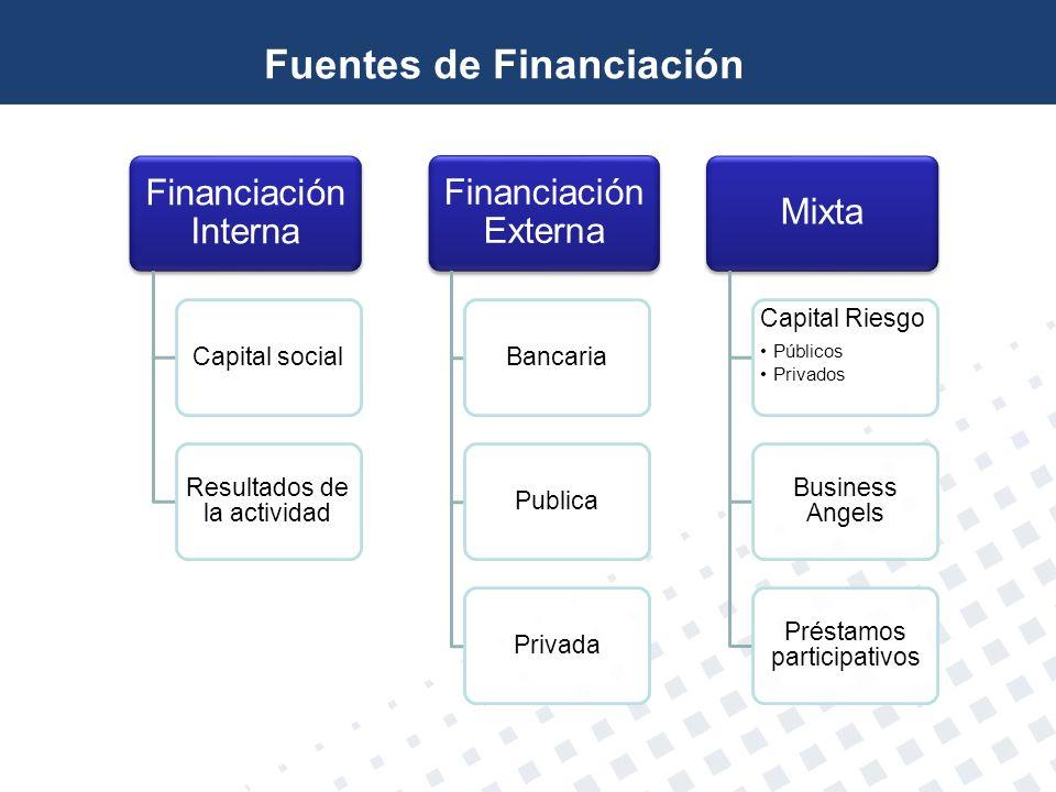 Fuentes de Financiación Financiación Interna Capital social Resultados de la actividad Financiación Externa BancariaPublicaPrivada Mixta Capital Riesg