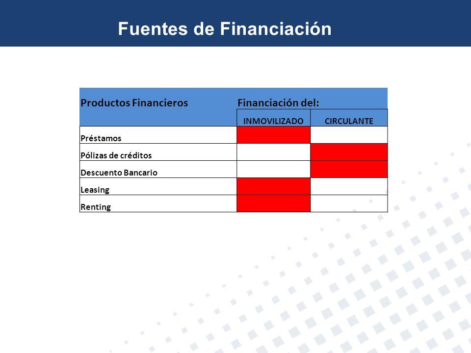 Productos FinancierosFinanciación del: INMOVILIZADOCIRCULANTE Préstamos Pólizas de créditos Descuento Bancario Leasing Renting Fuentes de Financiación