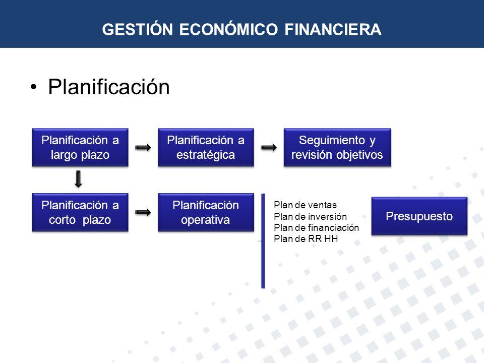Planificación GESTIÓN ECONÓMICO FINANCIERA Planificación a largo plazo Planificación a corto plazo Planificación a estratégica Seguimiento y revisión