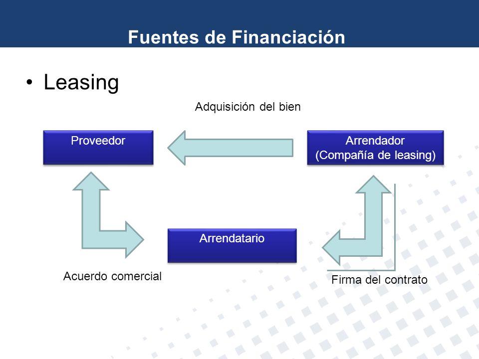 Leasing Proveedor Arrendador (Compañía de leasing) Arrendador (Compañía de leasing) Arrendatario Acuerdo comercial Firma del contrato Adquisición del